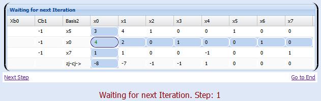 Simplex method example - Simplex tableau construction
