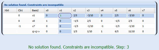 Solve Simplex Method